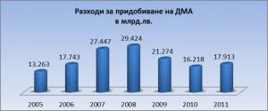 Графика 3. Инвестиционни разходи на нефинансовите предприятия