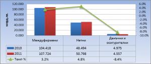 Графика 5. Агрегирана структура на задълженията по вид на кредиторите