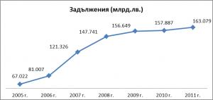 Графика 1. Задължения на нефинансовите предприятия в България