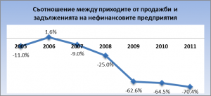 Графика 2. Съотношение между приходите от продажби и задълженията на нефинансовите предприятия