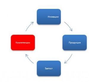 Economic Models 1