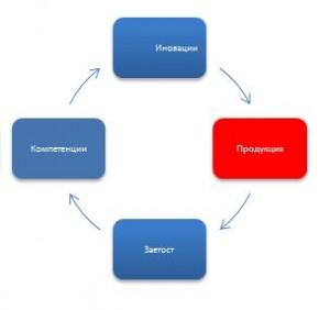 Economic Models 2