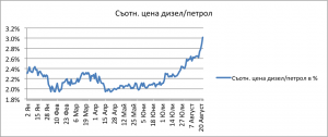 Graph 1_082015