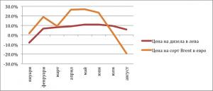Graph 2_082015