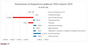 Budget 2016_Graph 1