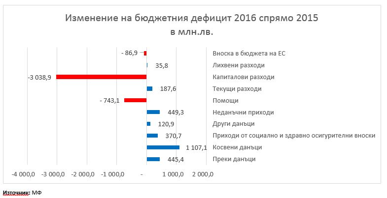 Бюджетен излишък 2016 г. – фактите опровергават оптимизма