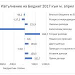 Изпълнение на бюджет 2017 г. към м. април