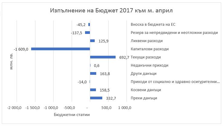 Анализ на изпълнението на бюджета и на фискалната политика към април 2017 г.
