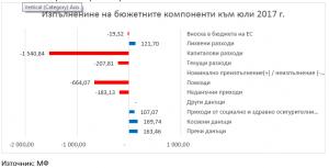 Budget July 2017 Graph 1
