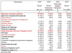Бюджет 2018 - Таблица 1