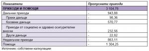Бюджет 2018 - Таблица 2