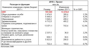 Бюджет 2018 - Таблица 3