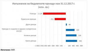 Budget_graph 1