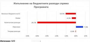 Budget_graph 2