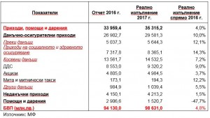 Budget_table 3