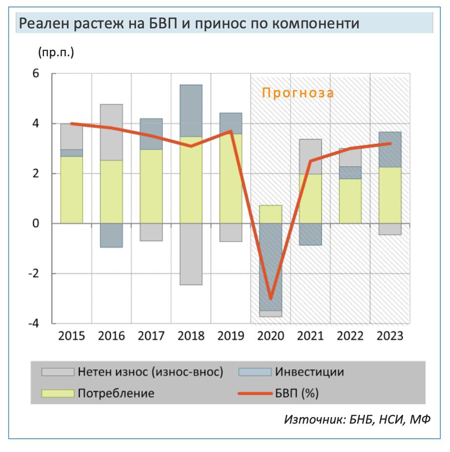 Статистика на прицел – съмнения в данните за БВП продължават!